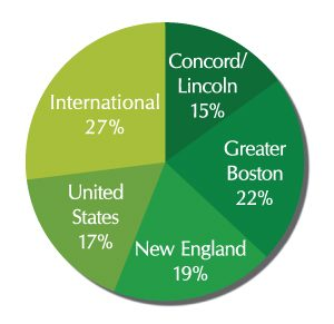 Pie chart showing where visitors come from